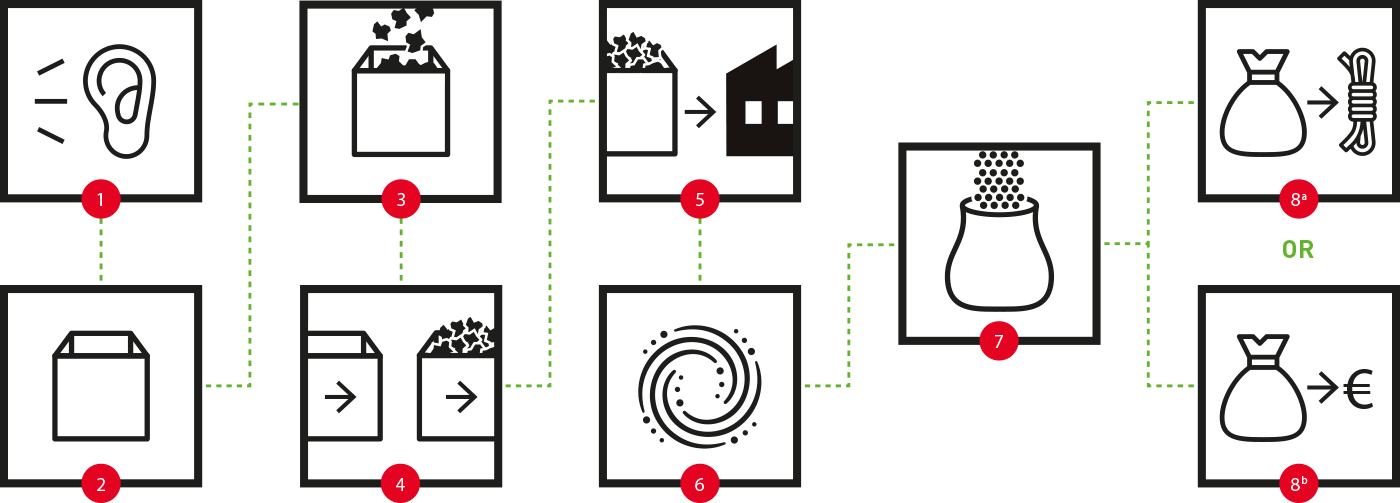 Recycling Flowchart Roffelsen